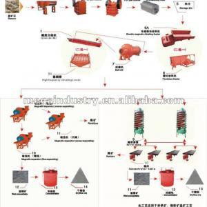 iron ore processing magnetic separation equipment