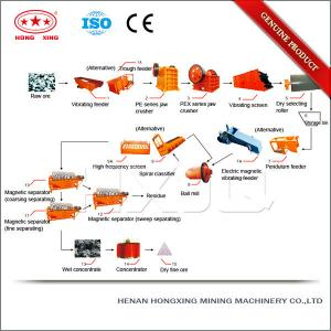 Supply ISO and CE Certified Chromite Zirconium Magnetic Separation Process